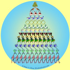 The 12 Days of Christmas Mathematical Thinking