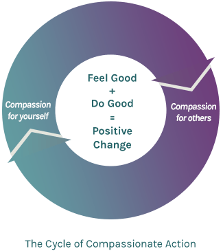 Cycle of Compassion