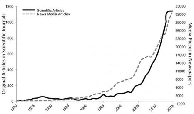 La quantité de publications, dans les médias ou les revues scientifiques, sur la méditation et la pleine conscience, suit une courbe exponentielle...