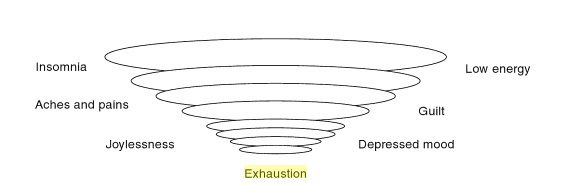 The Exhaustion Funnel, from William and Penman (2011)