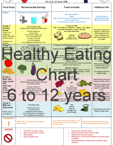 Healthy eating chart to years also pack mindingkids rh