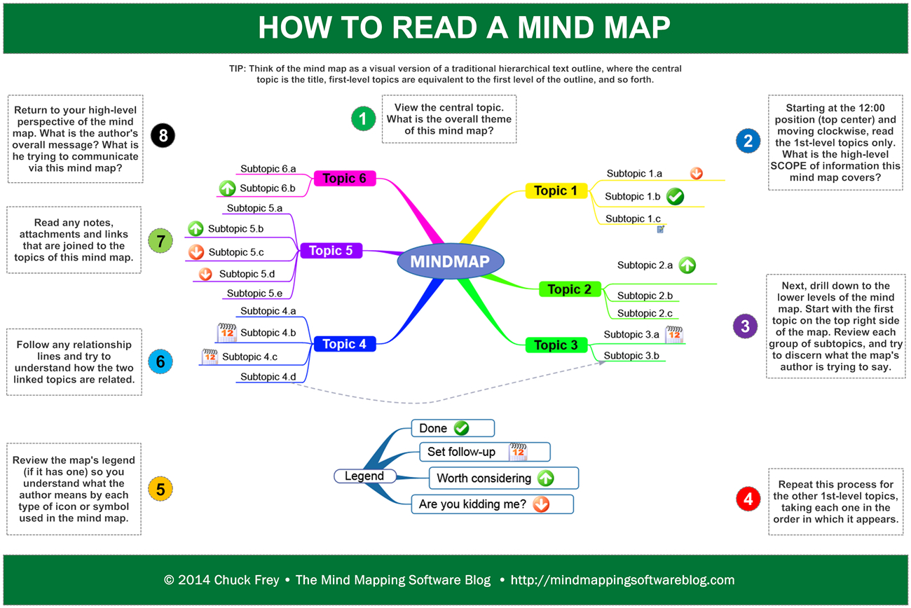 How To Read A Mind Map