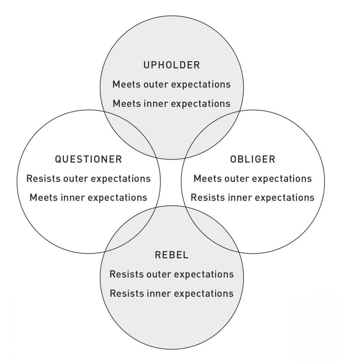 Gretchen Rubin's The Four Tendencies Framework
