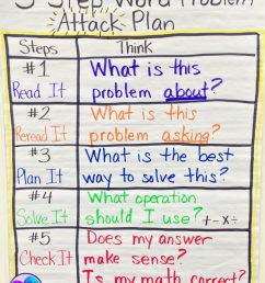 9 Tips and Tricks for Teaching Word Problems - Minds in Bloom [ 1024 x 802 Pixel ]