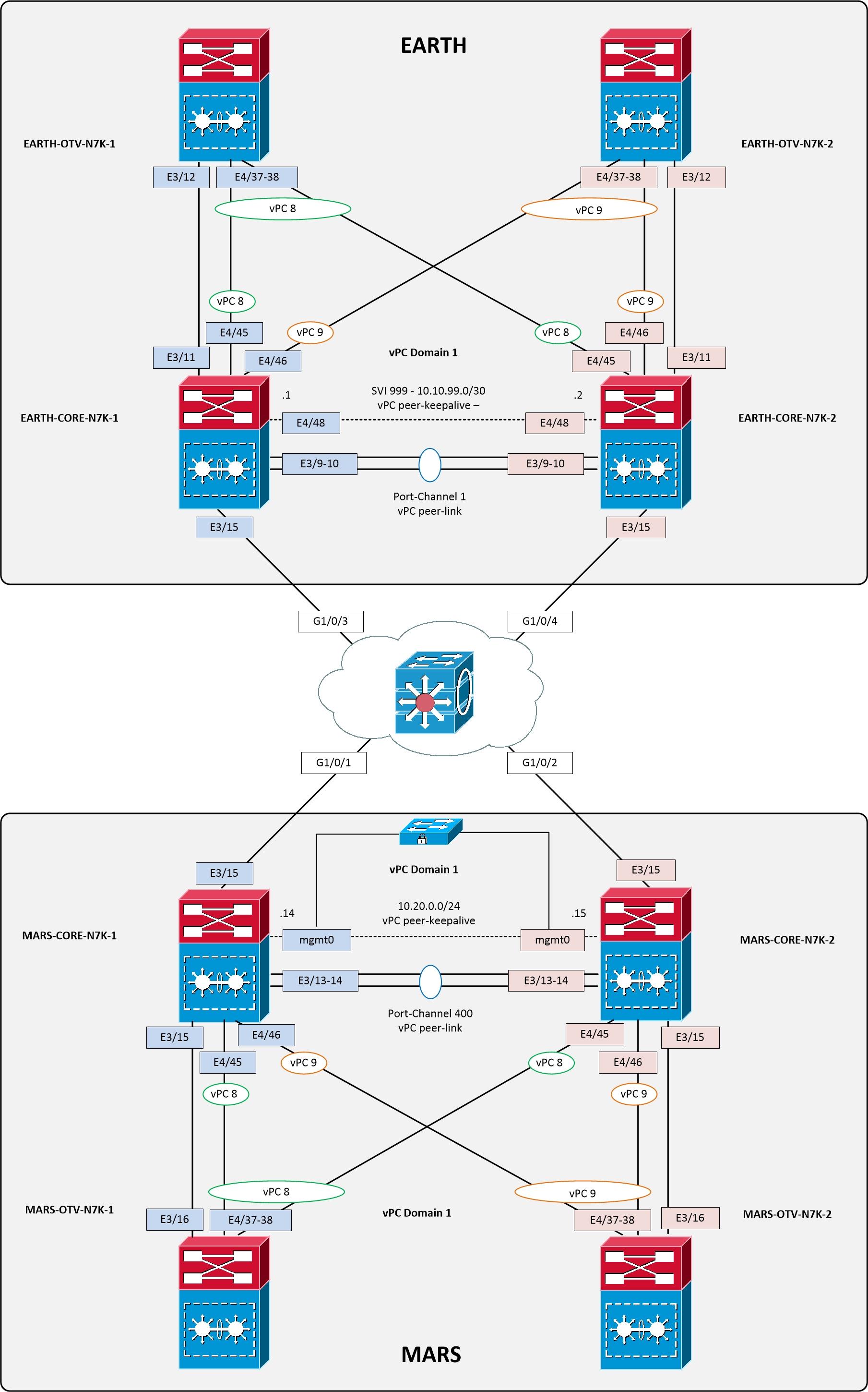 lab tree diagram 1996 honda civic stereo wiring configuring nexus vpc  part 1 overlaid
