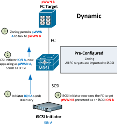 how do we map iscsi to fc  [ 1522 x 1514 Pixel ]