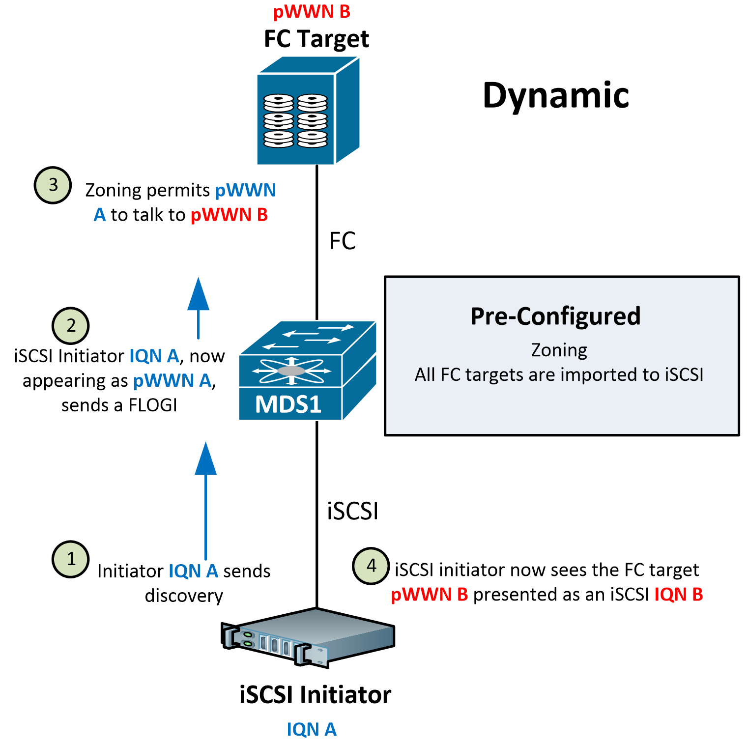 hight resolution of how do we map iscsi to fc