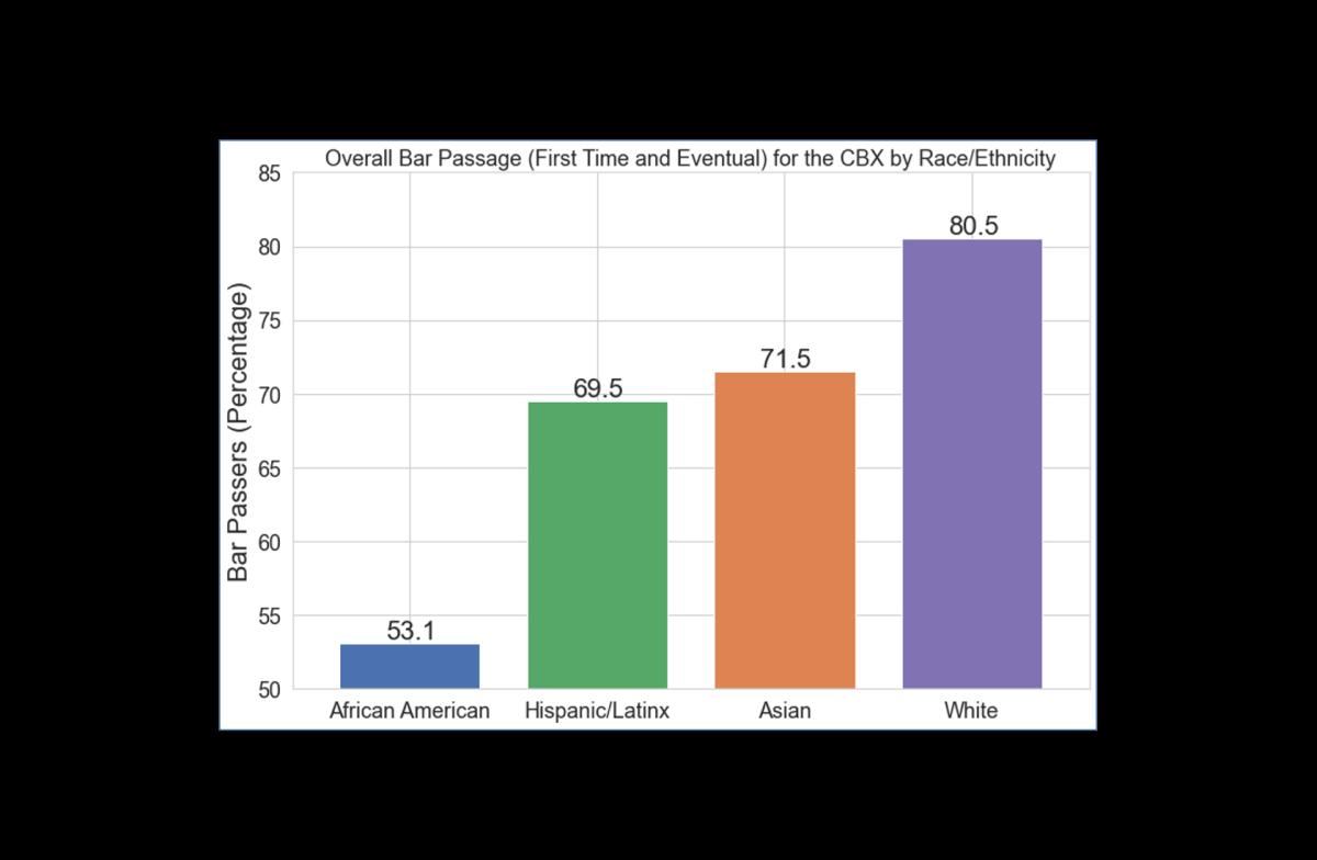 Bar graph illustrating racial disparate impact of bar exam