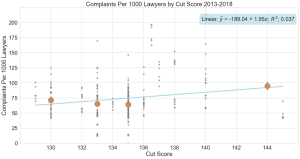 Scatter plot illustrating the lack of any significant positive relationship between lower cut scores and higher levels of complaints against attorneys