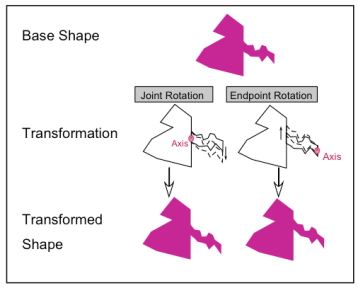 Figure 5. The transformed shape at bottom left (test stimulus 1) preserves the compositional structure of the base (intrinsic part shapes, and locations of part boundaries). The transformed shape at bottom right (test stimulus 2) alters compositional structure, because the part boundary shifts upward. Source: Barenholtz & Tarr (2008).