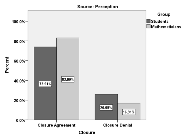 Figure 3. Relative percentages of participants who endorsed or rejected closure in the perception condition of Study 3.