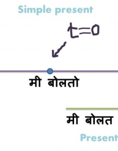 Marathi simple present tense past future continuouslearn online also tenses  learn mind ur rh mindurmarathi