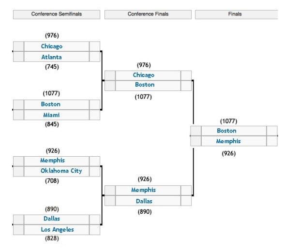 Предсказание плейоффа NBA 2011