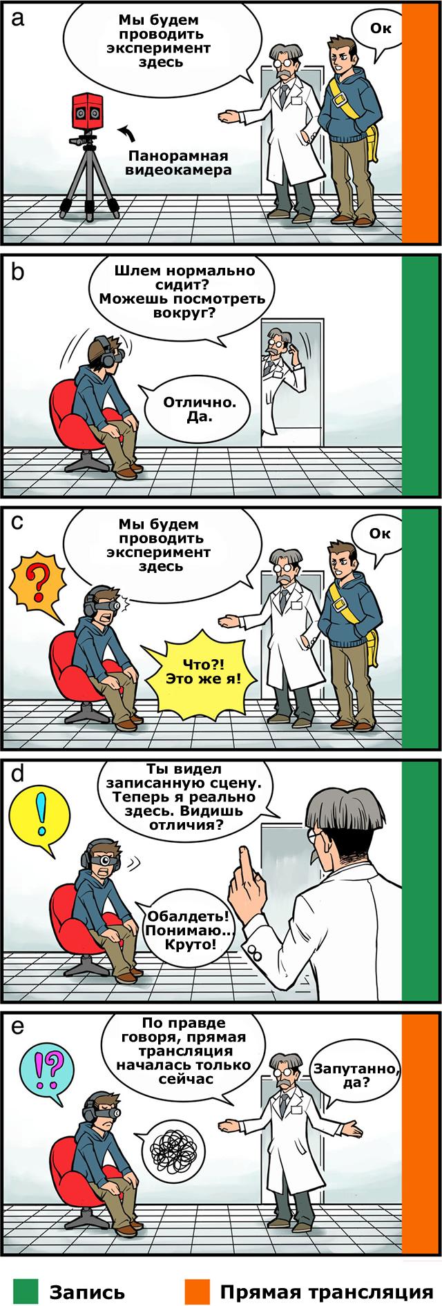 Комикс, показывающий, как проходил один из экспериментов