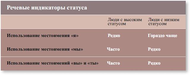 Речевые индикаторы статуса