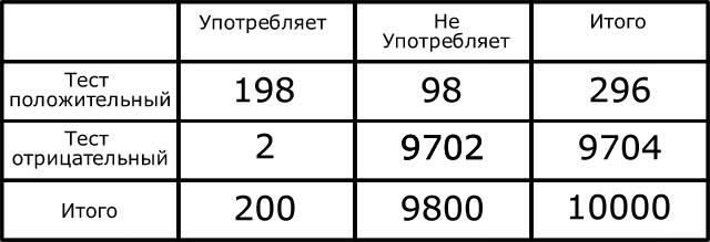 Заполненные ячейки таблицы