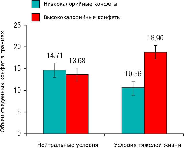 Потребление высококалорийной еды в зависимости от условий жизни