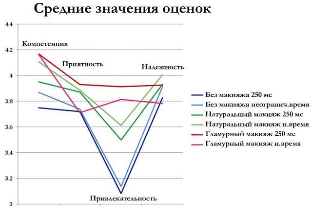 результаты оценки характеристик женщины в зависимости от вида макияжа