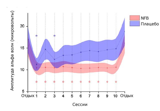 результаты нейрофидбака и плацебо протоколов на активность амплитуды альфа волн