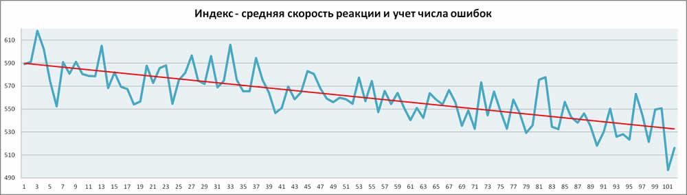 график результатов тренировок