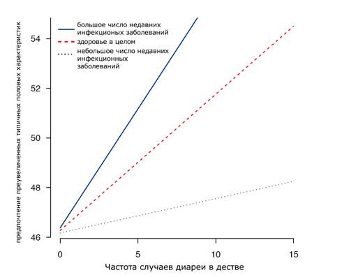график зависимости предпочтений от состояния здоровья