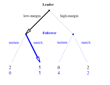 The leaders dilemma how to generate cooperation at home or work leaders dilemma sequential game tree nash equilibrium solution ccuart Image collections