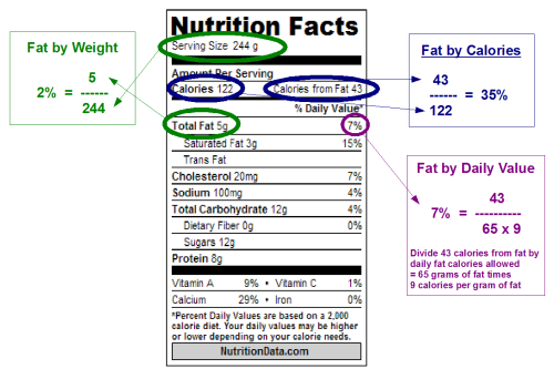 Whole Milk Percent Fat