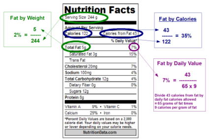 how to make any food 99 percent fat free and why nutrition labels