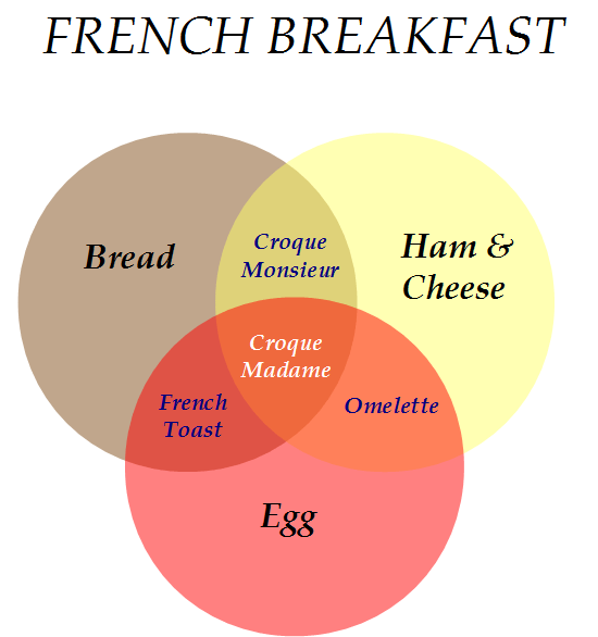 Recipe venn diagrams mind your decisions food venn french ccuart Images