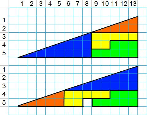 the missing square problem mind your decisions
