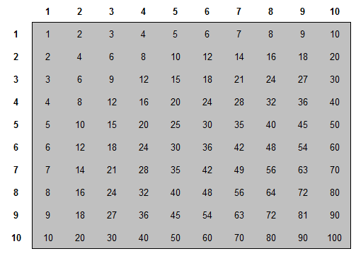 Multiplication Table | Sum Of A Multiplication Table Sunday Puzzle Mind Your Decisions