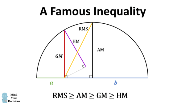 What Does Rms Mean >> The Famous Rms Am Gm Hm Inequality Mind Your Decisions