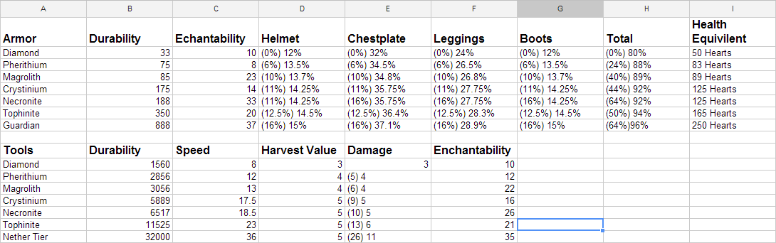 Minecraft Item Damage Chart Minecraft How To View The
