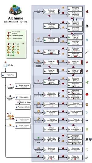 Potion Le Minecraft Wiki Officiel