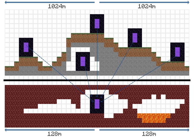 TutorialsNether Portals Official Minecraft Wiki