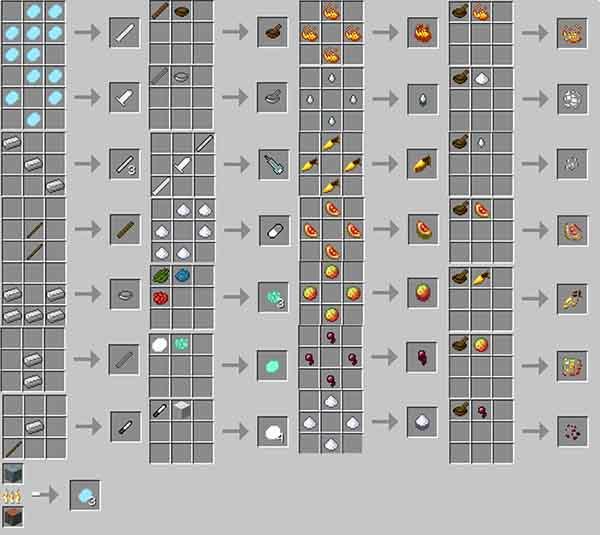 MedicineCraft Mod for Minecraft