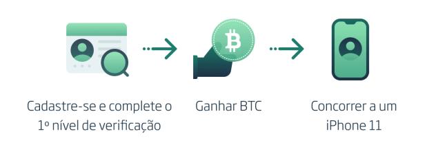 Ganhe Bitcoin Indicando a NovaDAX