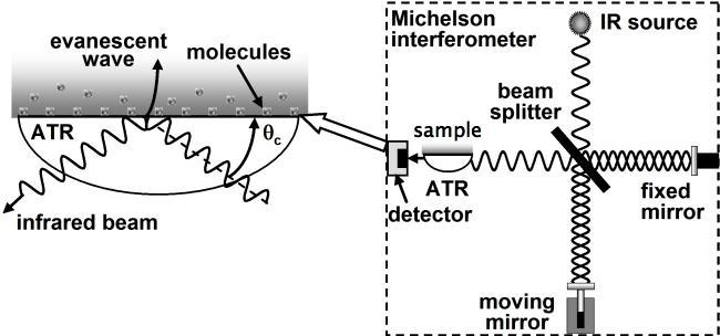ftir spectrometer diagram sony cdx gt710 wiring ge 116