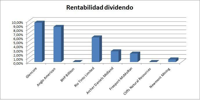 rentabilidad por dividendo mineras