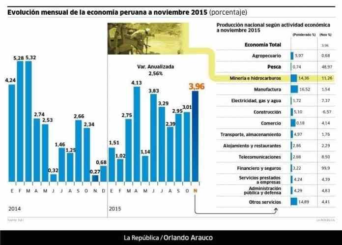 evolucion-mensual-de-la-economia-peruana-Noticia-733996
