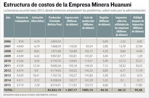 Info-Empresa-Minera-Huanuni_LRZIMA20160422_0014_11