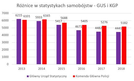 różnice w statystykach samobójstw między GUS i KGP - wykres