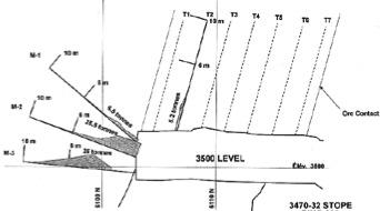Instrumentation for ground support design