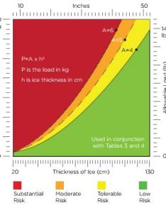 Ice bearing capacity plot also roads queensminedesignwiki rh minewikiing queensu