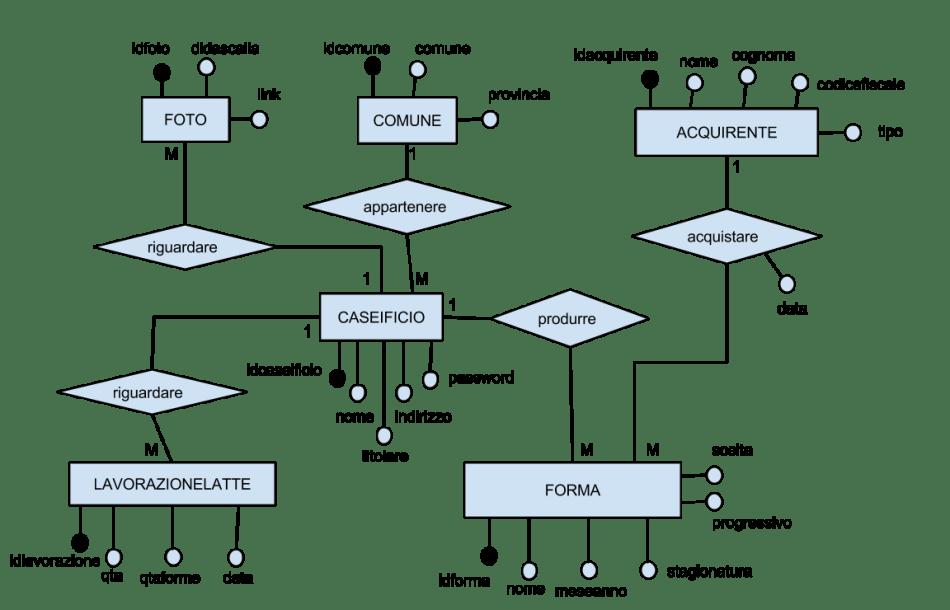 Diagramma Entità Associazioni simulazione seconda prova 2014/2015
