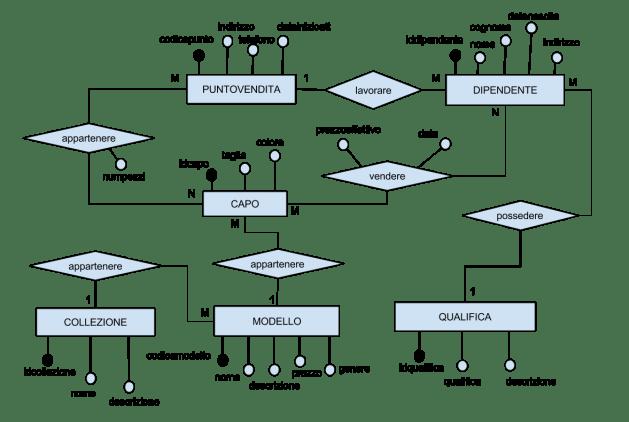 Diagramma Entità Associazioni simulazione seconda prova esami ITSI 2016