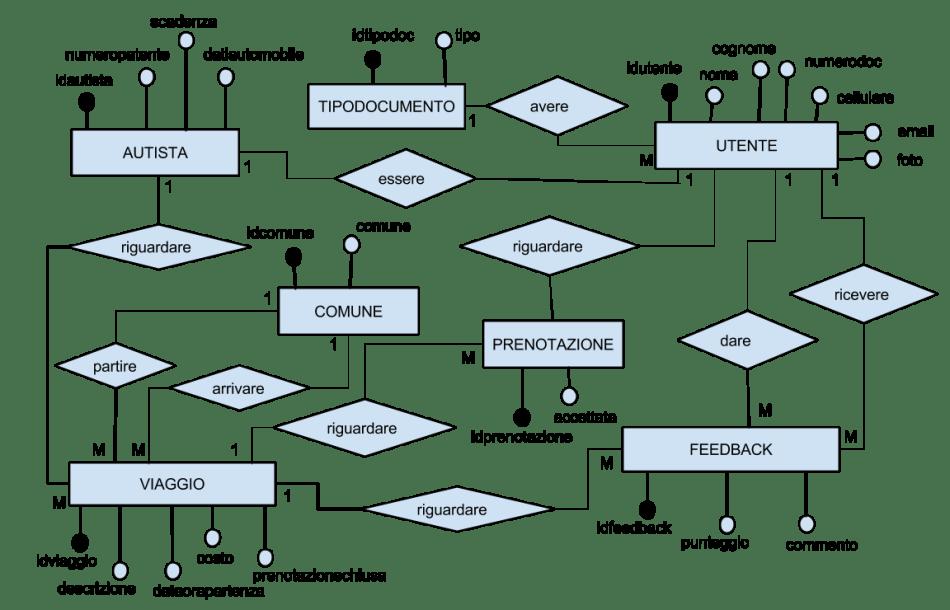 Diagramma E/R seconda prova Informatica 2017