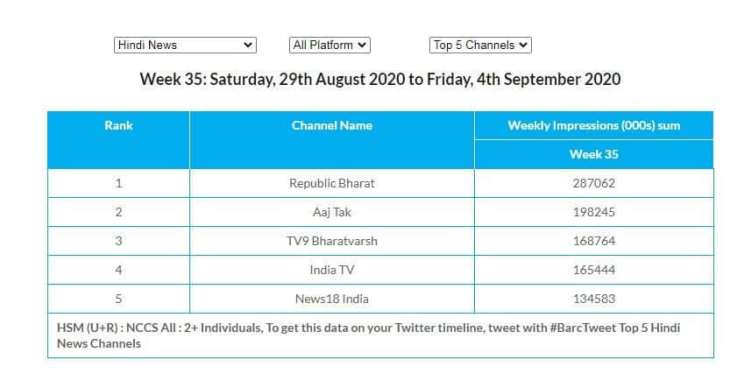 high TRP Channel India