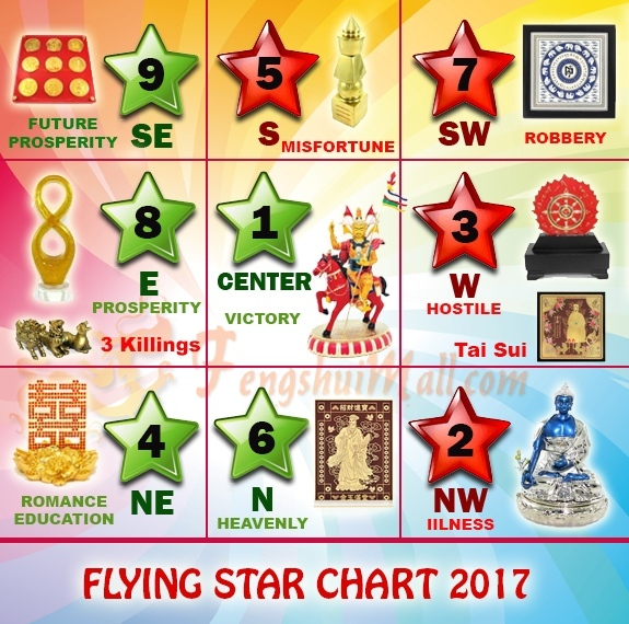 flying-star-feng-shui-2017.jpg