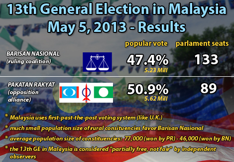 Results-13th-General-Election-in-Malaysia-2013.jpg